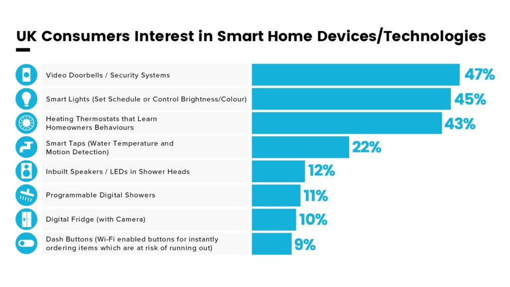 Consumers look to kitchens and bathrooms for smart tech 1