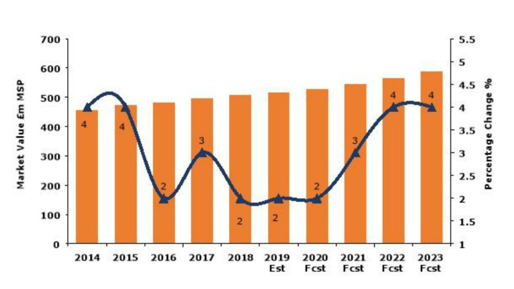 Shower market remains challenging reports AMA Research