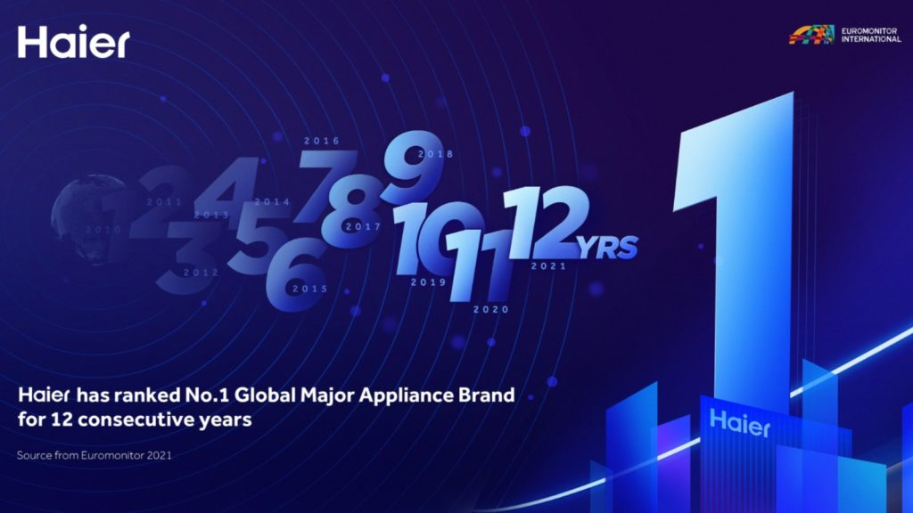 Haier ranked No 1 Major Appliance Brand in the World for 12th year