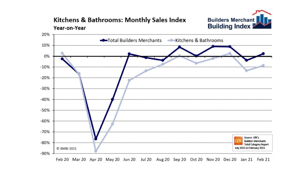 "KBB merchant sales ""significantly up"" month-on-month"